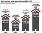 Houston mortgages pick up steam, create ultra-competitive banking market