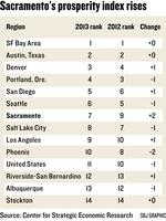 Sacramento passes Salt Lake City, Phoenix in prosperity index