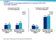 Some growth in coverage restrictions for spouses with other coverage available