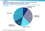 Higher enrollments and new ACA fees could boost employer spending on health benefits still higher in 2014
