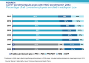 CDHP enrollment pulls even with HMO enrollment in 2013