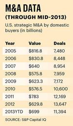 Last call: Facts and figures on mergers and acquisitions