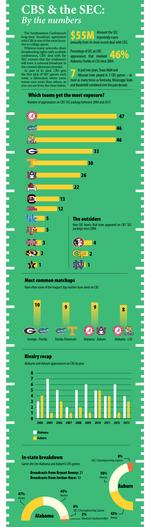 Which SEC teams get the most love from CBS?