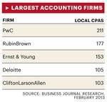 How to: Choose an Accounting Firm