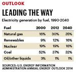 Natural gas poised to dethrone king coal as generator of electric power