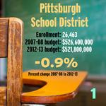 School budgets: 5 years ago to now (SLIDESHOW)