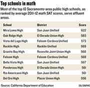 Chart: Top schools in math