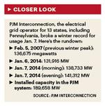 Electrical grid holds up during extreme cold snap