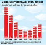 Apartment mortgages hot in South Florida