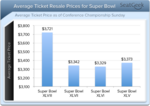 Price of Super Bowl tickets going down: to wait or not to wait?