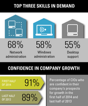 A breakdown of the three most in-demand tech skills among potential IT department hires, according to a new Robert Half survey of 100 Bay Area CIOs.