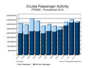A drop in day cruises has hurt cruise passenger growth. Discovery Cruise Line halted trips to the Bahamas in 2011.