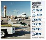 Sky Harbor traffic up for December, down for 2013