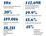 US Solar jobs increasing, but Arizona has to wait for numbers