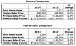 Report: Memphis home sales slip 15% from last year's pace