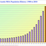 How many people move to Austin a day? Here's the official number