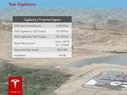 The Gigafactory will change everything for Tesla. And the technology economy that runs on lithium-ion.