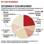 New study guides region on tech sector growth