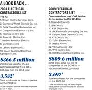 A look back at electrical contractor lists.
