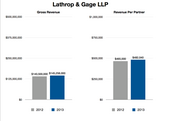 """Lathrop  Lathrop & Gage LLP increased both its gross revenue and profits per equity partner by about 3 percent from 2012 to 2013.   """"During 2013, we celebrated the firm's 140th anniversary and achieved record revenue and net income,"""" CEO Mark Bluhm said in an email. """"The firm was within 3 percent of our budgeted revenue for 2013, and our net income increased by almost 6 percent.""""  He said the firm anticipates revenue growth of about six percent in 2014.  """"Our environmental litigation, health care, energy and intellectual property litigation practices experienced the strongest years in 2013,"""" he said. """"These groups will be even busier this year, and we anticipate growth in our toxic tort, corporate, real estate and banking practices."""""""