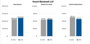 """Husch  Husch Blackwell LLP CEO and Managing Partner Greg Smith said the firm had """"pretty much had the year we had hoped for.""""  Revenue was up, as was revenue per lawyer.  Highlights included winning a patent contest against Par Pharmaceutical Inc. in which the firm represented TWi Pharmaceuticals as well as winning an $11.4 million judgment in a lawsuit related to farmland appraisal practices.   Husch also acquired Brown McCarroll LLP, a 65-lawyer firm in Texas. That gave Husch a presence in Austin, Houston and Dallas. That merger took effect July 1, 2013.   Smith said profits per partner were down in 2013 only because 2012 delivered above-average results.   As new tax rates were set to go into effect in 2013, he said the firm saw a surge in business at the end of 2012 from corporate clients looking to push through transactions before the higher tax rates took effect.  """"We had a number of significant trials in the last part of that year, but it was mostly a tax-driven second half, particularly the last quarter of the year,"""" Smith said. """"That really made a huge difference.""""  The firm also added 25 new people, 13 of whom were equity partners, which also played a role in the firm's profits per partner numbers.   He said he's optimistic that 2014 will be a good year for the firm, despite his uneasiness about the recovering economy.  """"The economy just feels so fragile,"""" he said. """"I think there's still a lot of capital on the sidelines. There's still a lot of uncertainty in D.C., particularly with the midterm elections coming up in the fall. No expectation there will be any kind of real progress made around some really important issues."""""""