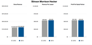 """Stinson  """"Looking back at 2013, I was actually pretty excited about (how we did),"""" said Stinson Leonard Street LLP Co-Managing Partner Mark Hinderks.   He said 2013 numbers represent the performance of Stinson Morrison Hecker LLP before it merged with Minneapolis firm Leonard Street & Deinard.   """"We did a lot better than our expectations going in, especially modified by how much time and energy and money we spent getting ready for the merger,"""" he said. """"We had planned on 2013 being, well, I would call it an investment year.""""  In addition to the firm's merger with Leonard Street, Hinderks said Stinson brought in about 30 lateral hires. Because it takes some time for lawyers to start making the firm money, they can create a drain on expenses for several months.  However, the revenue numbers were bolstered by an increase in non-litigation business work, Hinderks said.   """"I think our corporate and corporate finance and banking and all the sort of traditional business groups saw upticks just because of the general level of business activity, and in particular, our focus in those areas was very helpful,"""" he said.   As for 2014, he said it will be harder to predict the firm's post-merger numbers, but he expects that clients will continue to look for lower rates and """"Midwestern value.""""   """"We're finding that our competitive position in the market — we're able to present a big firm expertise with our Midwestern rates — has really found a lot of traction,"""" he said. """"I think that we, and firms like us, have really benefited from that and probably will continue for a while."""""""
