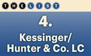 No. 4 Kessinger/Hunter & Co. LC  Agents: 50 Location: Kansas City For more information, check out the 2014 top commercial real estate companies available to KCBJ subscribers.