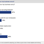 Readers respond: What's your biggest business worry?