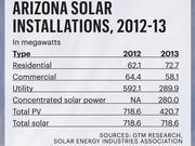 Arizona solar installations 2012-13