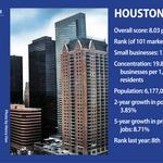 Houston moves up in national Top 10 for places to start a small business