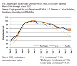 Unemployment drops in Washington state, even more in Seattle