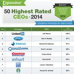 Seattle's retail CEOs rated better than tech CEOs by employees