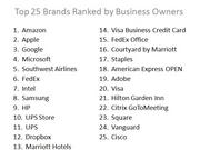American Brand Excellence Awards Top 25: Among the rising stars in the 11th annual brand-excellence survey is Square (No. 23), the company that helps merchants take credit card payments on mobile device. The most notable drop-off from the Top 25 was Dell, which previously was a perennial favorite among SMB owners. The annual survey is conducted by The Business Journals.