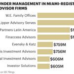 Brickell Avenue firm leads Miami-Dade county