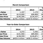 Memphis-area homes sales surge in March