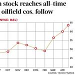 Halliburton stock reaches all-time high, other oilfield cos. follow