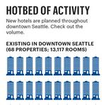 Hospitable financial environment for hotels