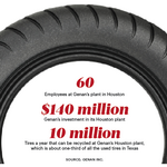 World's largest tire recycling plant opens in Houston