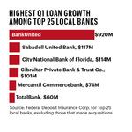 Money: First quarter earnings For South Florida's largest banks