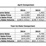 Memphis homes sales lag last year, but not pricing