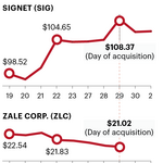 Big bling: Signet finalizes acquisition of Zale Corp.