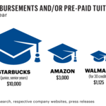 Want a retailer to pay your college tuition? Starbucks program tops Amazon, Wal-Mart