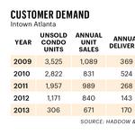 Condos improve; no new product, yet