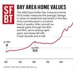 Bay Area home prices rise 18 percent — how much higher can they go?