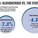 Albuquerque in the middle of a double-dip recession