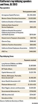 Lobbying revenue dips, but prospects strong for year ahead