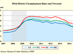 Unemployment rates for June expected to decrease in PA, NJ and DE