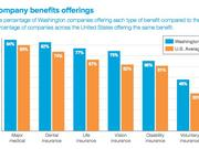 Washington companies consistently have better benefits than the national average, according to a study released recently by Aflac.