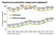 Houston-area construction, energy-sector employment