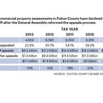 Fulton County weighs double-digit property tax hike